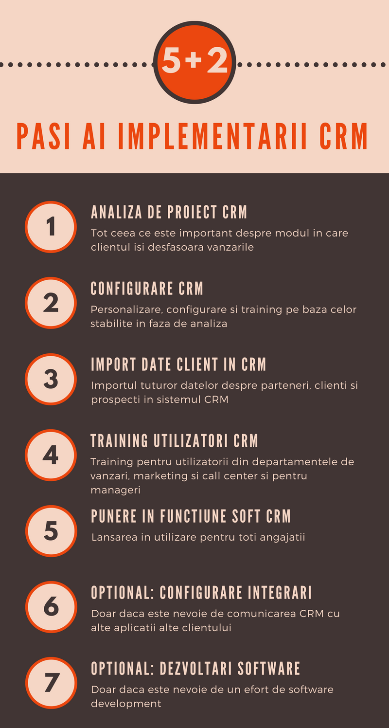 Implementare CRM pasi proiect