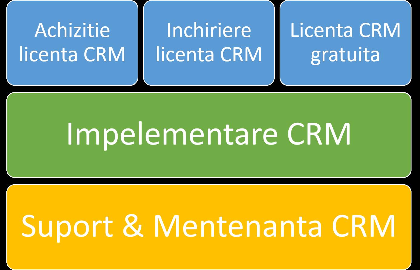 model de preturi sistem CRM